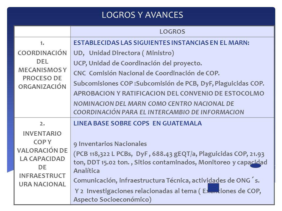 COORDINACIÓN DEL MECANISMOS Y PROCESO DE ORGANIZACIÓN