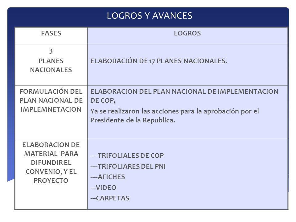LOGROS Y AVANCES FASES LOGROS 3 PLANES NACIONALES