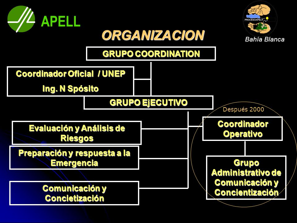 APELL ORGANIZACION GRUPO COORDINATION Coordinador Oficial / UNEP