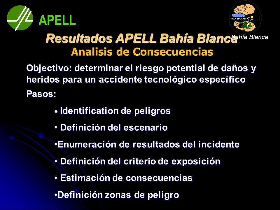 Resultados APELL Bahía Blanca Analisis de Consecuencias