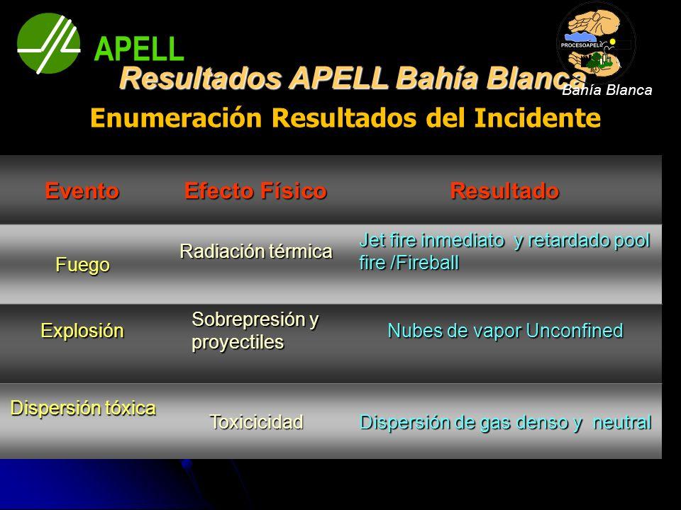 Resultados APELL Bahía Blanca Enumeración Resultados del Incidente