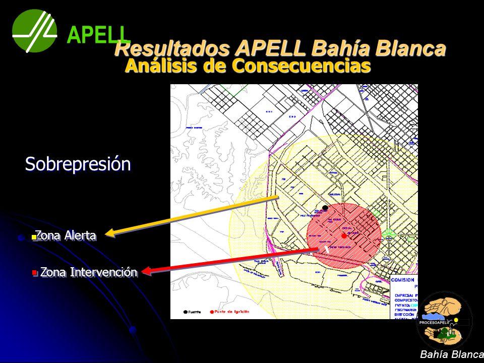 Resultados APELL Bahía Blanca Análisis de Consecuencias