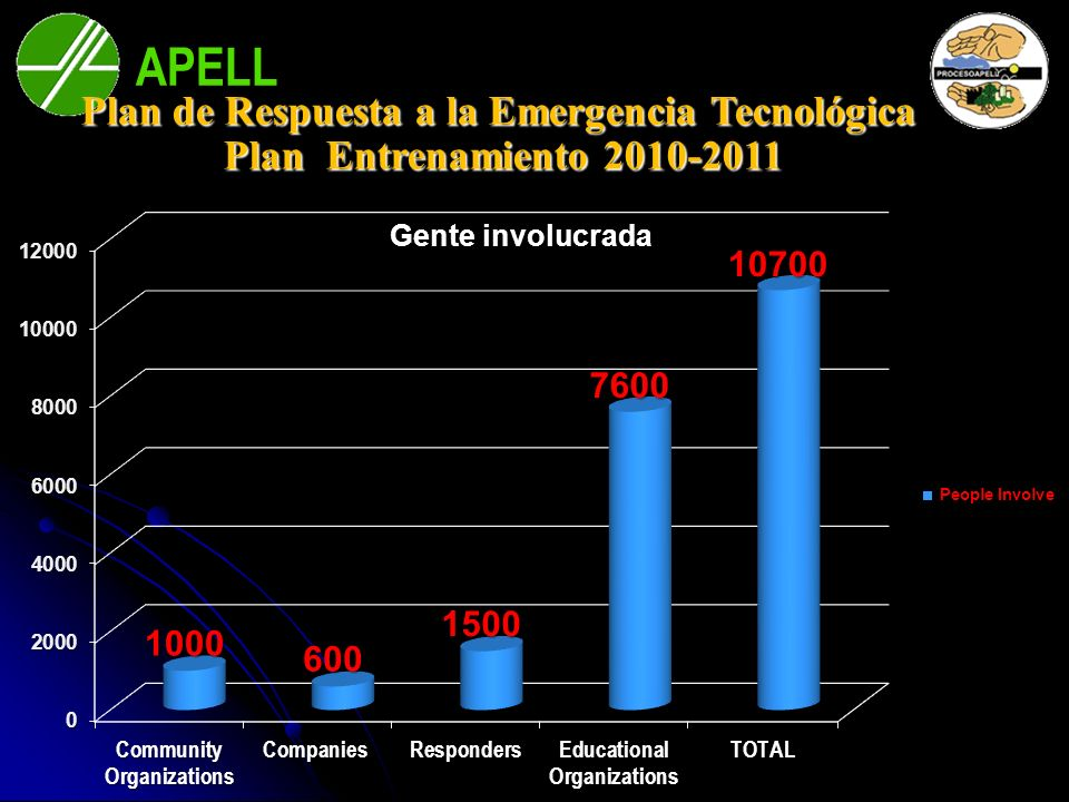 Plan de Respuesta a la Emergencia Tecnológica