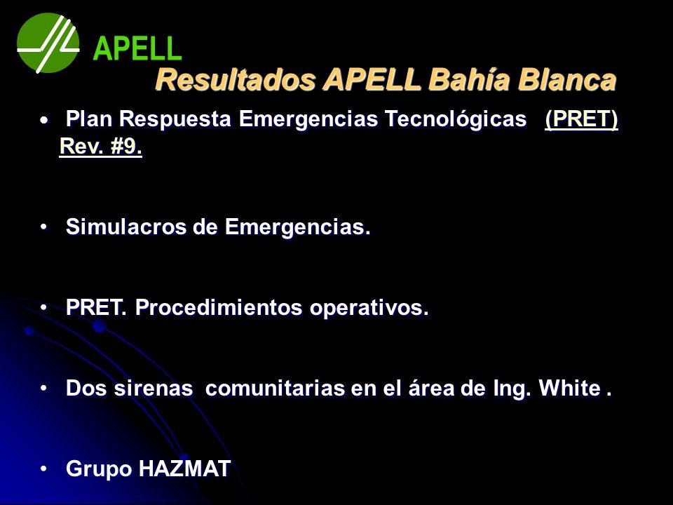 Resultados APELL Bahía Blanca