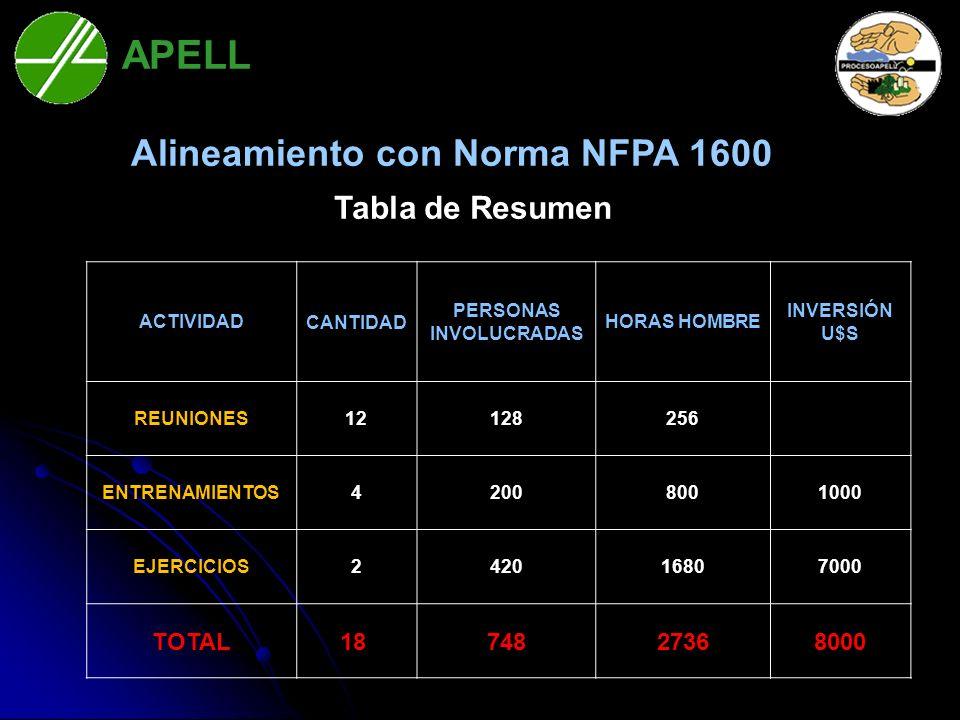 Alineamiento con Norma NFPA 1600 PERSONAS INVOLUCRADAS