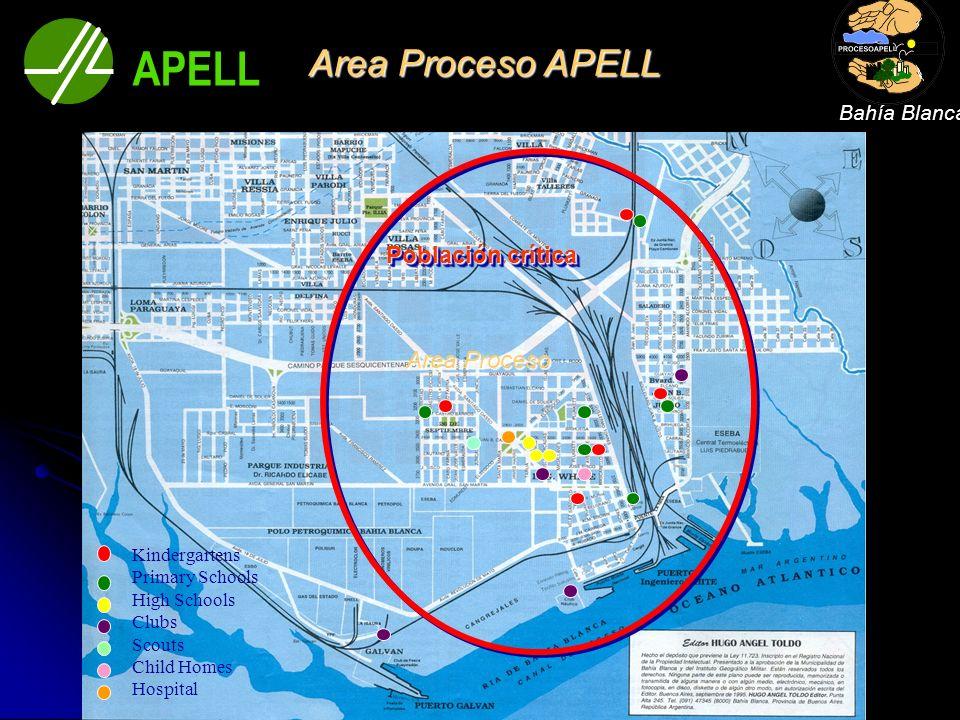 APELL Area Proceso APELL Población crítica Area Proceso Bahía Blanca