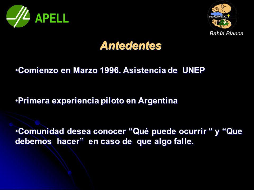 APELL Antedentes Comienzo en Marzo 1996. Asistencia de UNEP