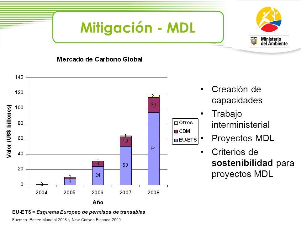 Mitigación - MDL Creación de capacidades Trabajo interministerial