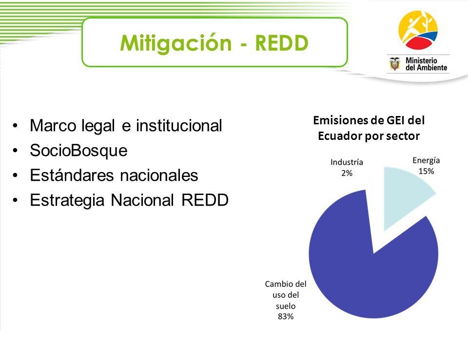 Emisiones de GEI del Ecuador por sector