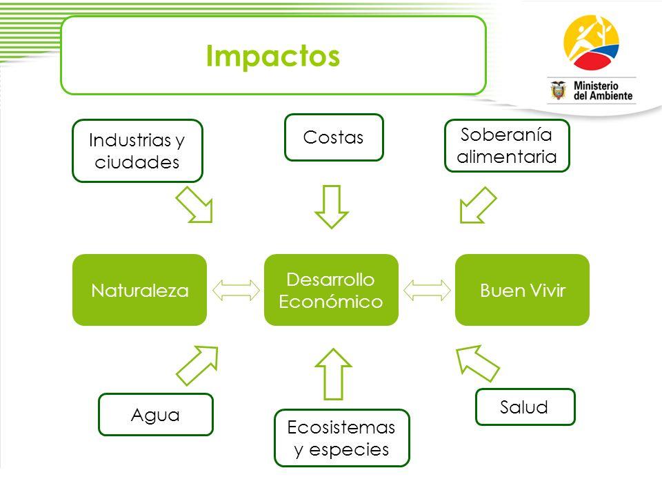 Impactos Costas Industrias y ciudades Soberanía alimentaria Naturaleza
