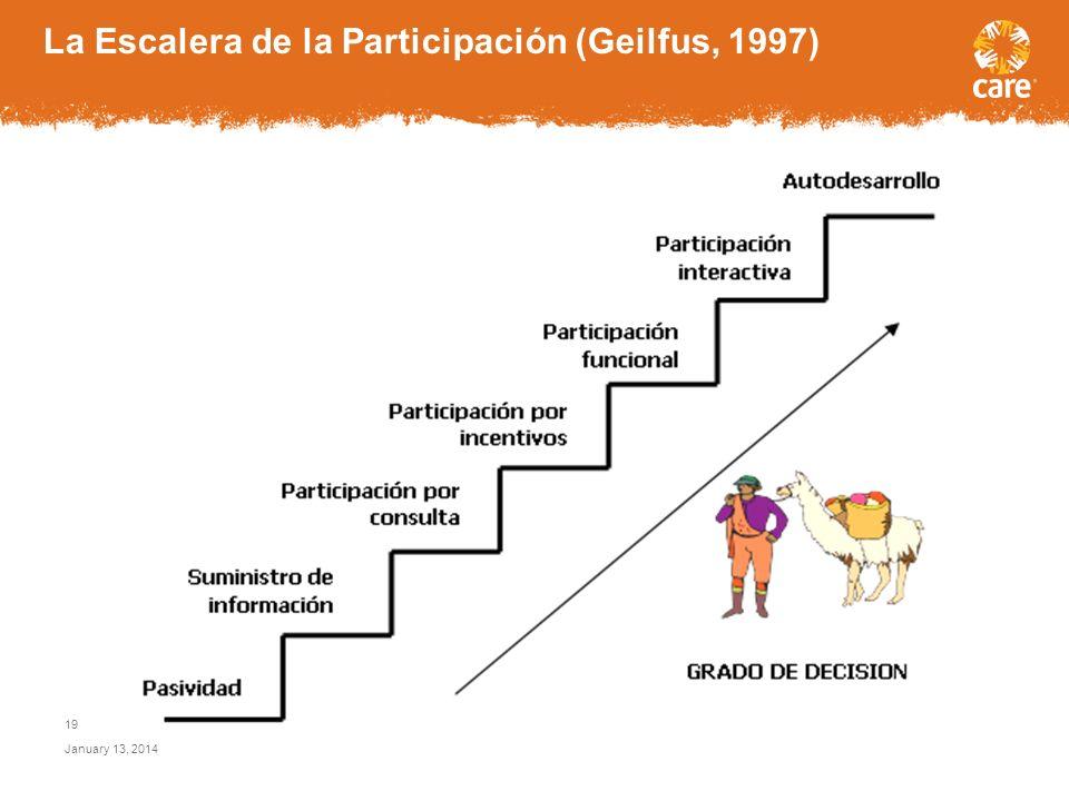 La Escalera de la Participación (Geilfus, 1997)