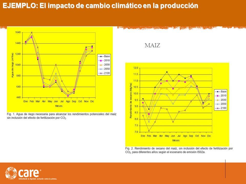 EJEMPLO: El impacto de cambio climático en la producción