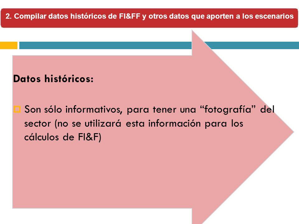 2. Compilar datos históricos de FI&FF y otros datos que aporten a los escenarios