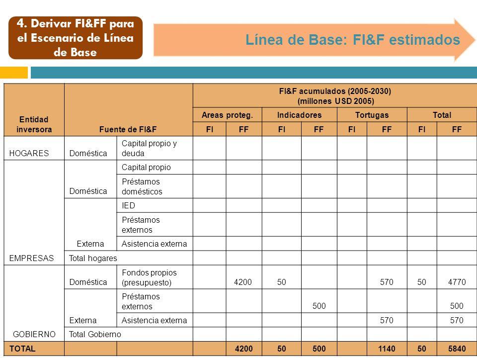 4. Derivar FI&FF para el Escenario de Línea de Base