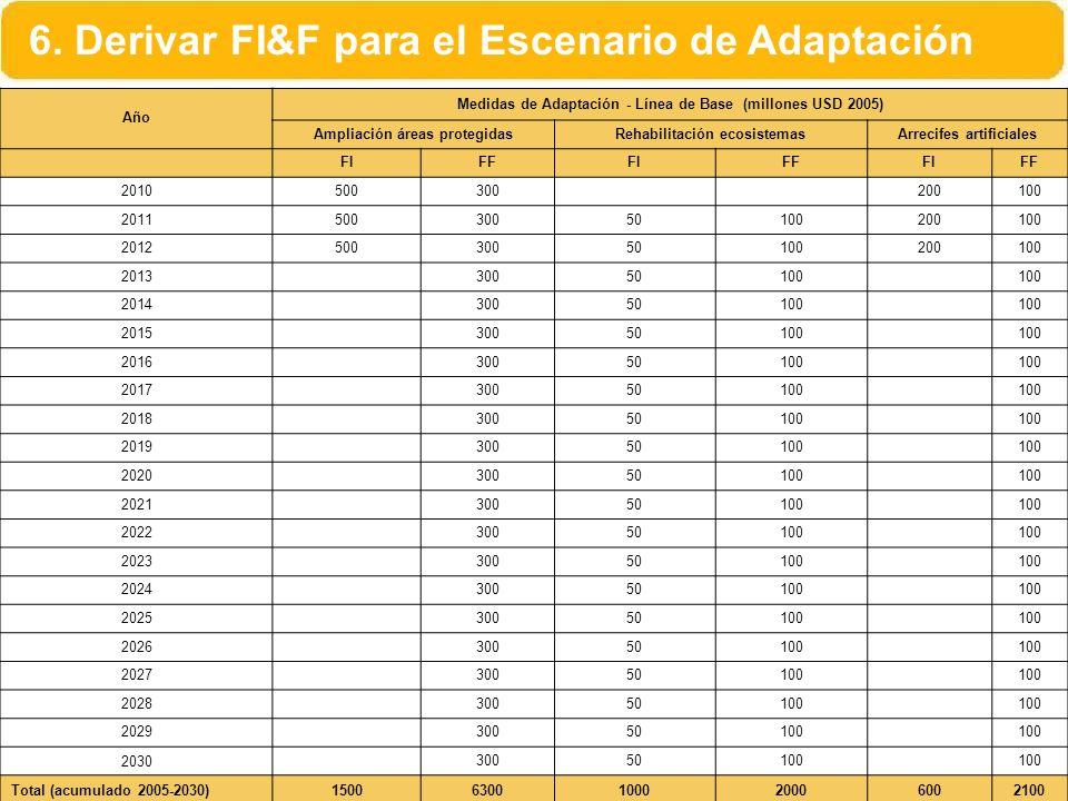 6. Derivar FI&F para el Escenario de Adaptación