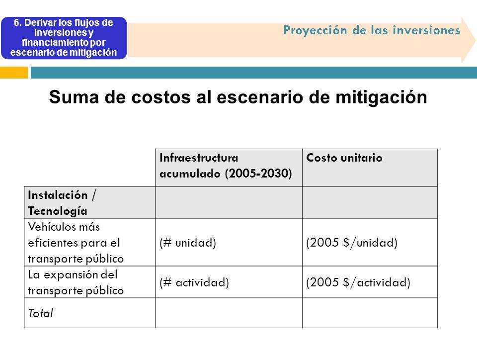 Suma de costos al escenario de mitigación