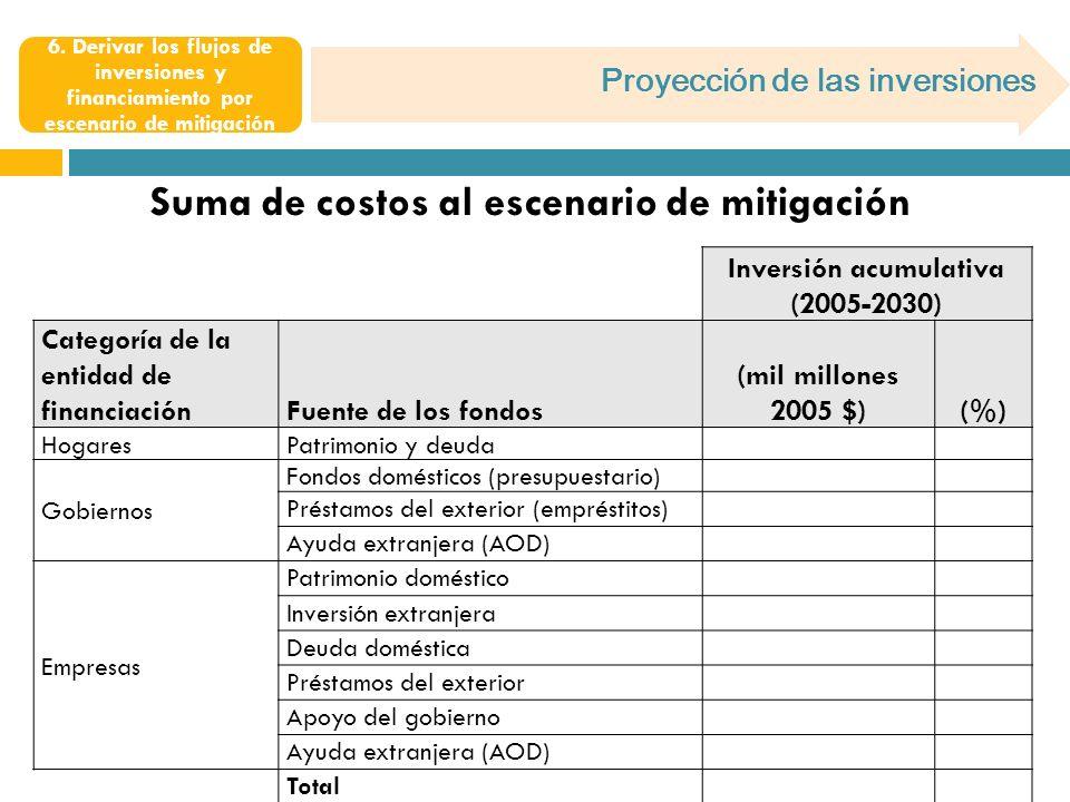 Suma de costos al escenario de mitigación Inversión acumulativa