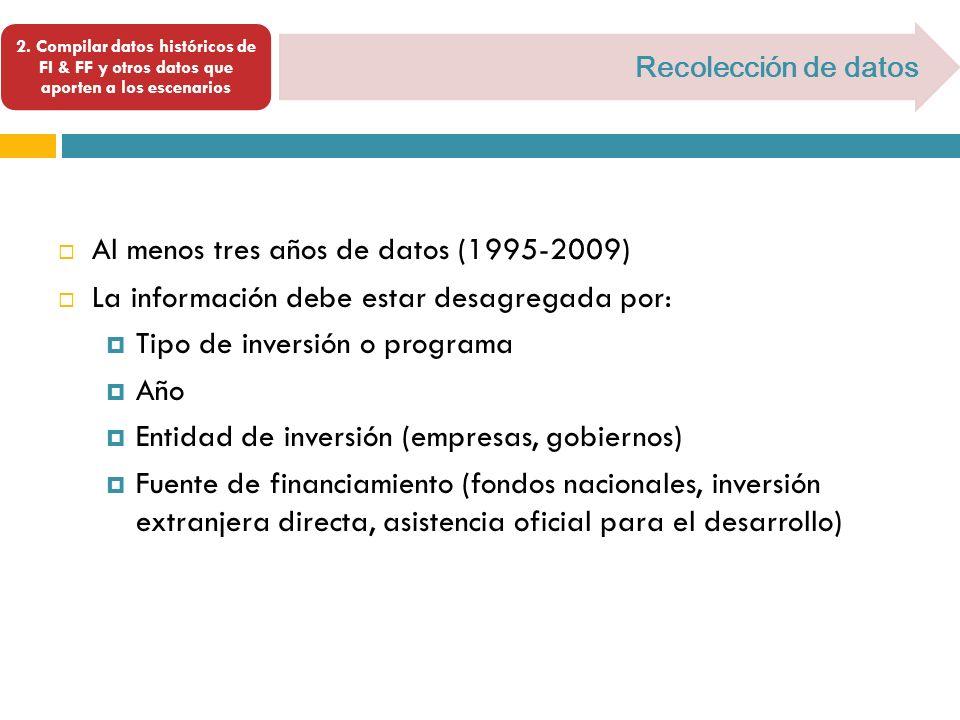 Al menos tres años de datos (1995-2009)