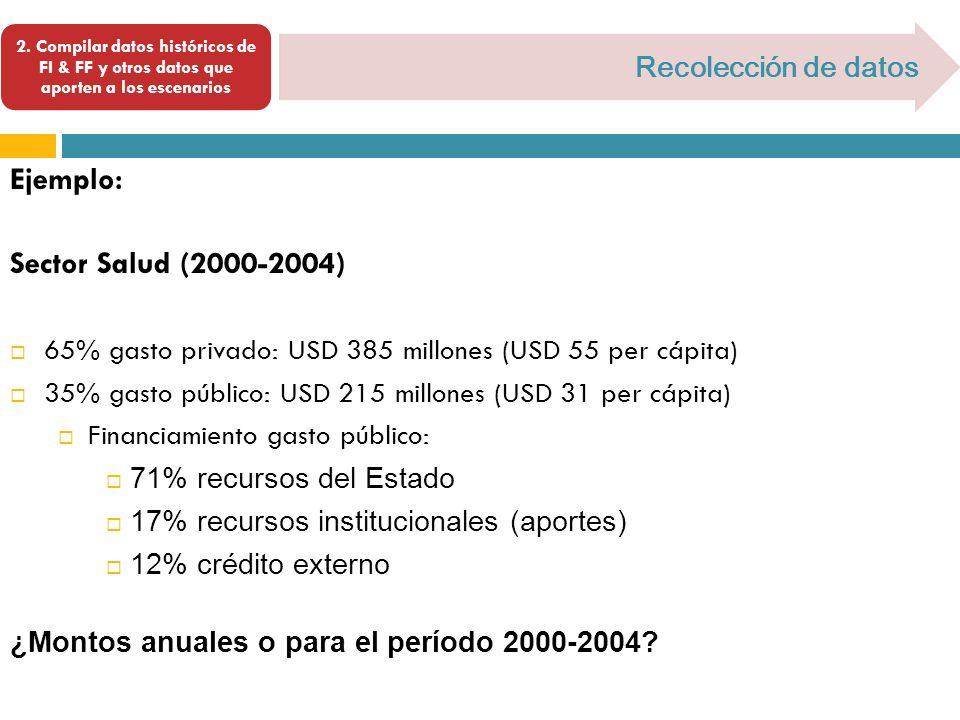 Ejemplo: Sector Salud (2000-2004) Recolección de datos