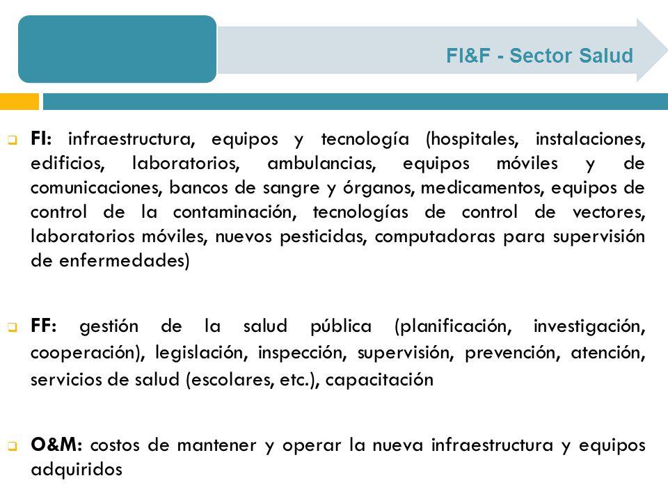 FI&F - Sector Salud