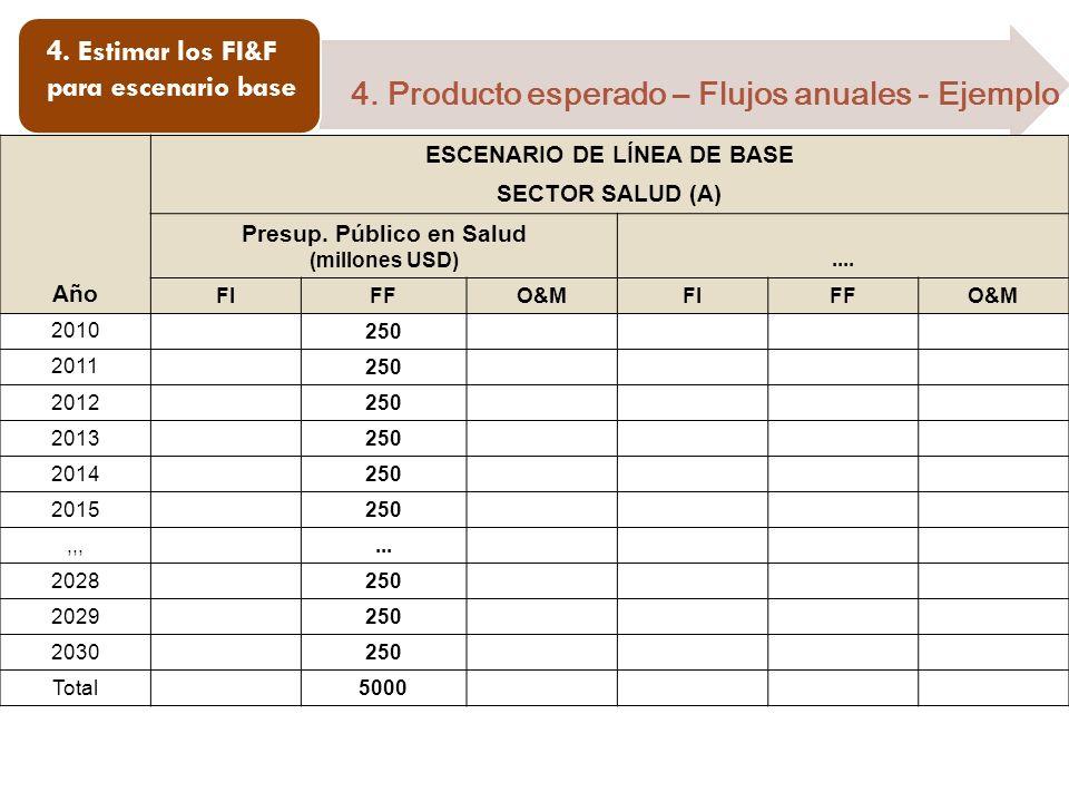 ESCENARIO DE LÍNEA DE BASE Presup. Público en Salud