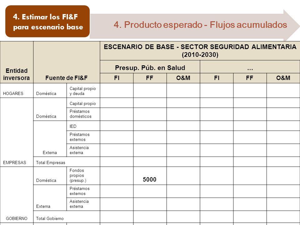 ESCENARIO DE BASE - SECTOR SEGURIDAD ALIMENTARIA (2010-2030)