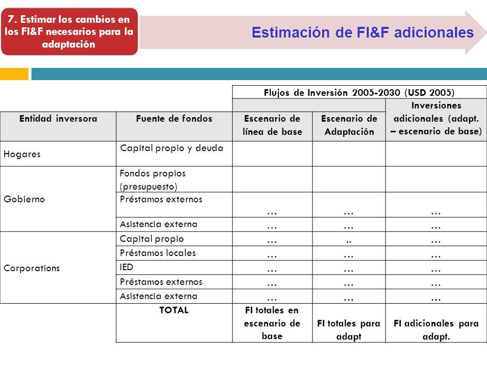 Estimación de FI&F adicionales