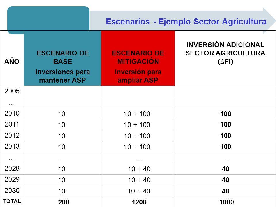 Escenarios - Ejemplo Sector Agricultura