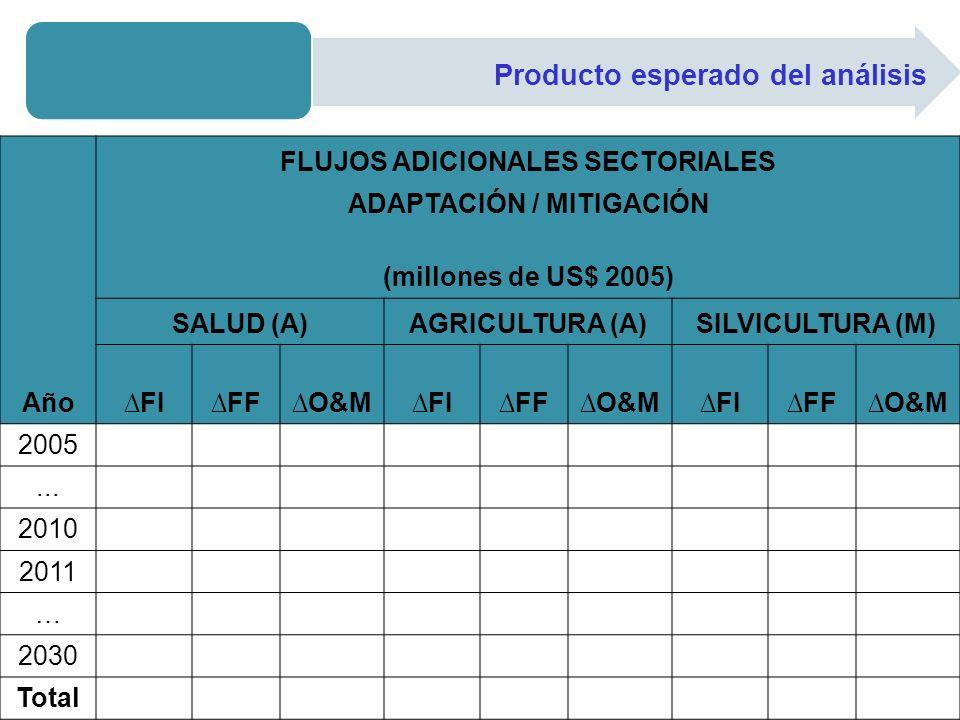 FLUJOS ADICIONALES SECTORIALES ADAPTACIÓN / MITIGACIÓN