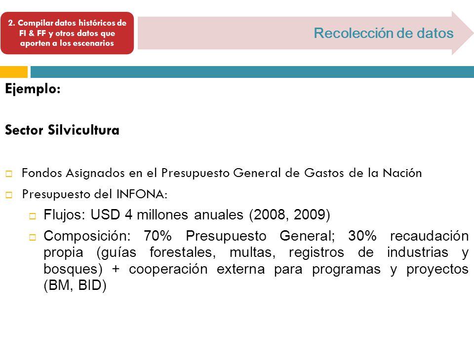 Ejemplo: Sector Silvicultura Recolección de datos