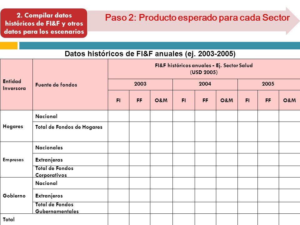 2. Compilar datos históricos de FI&F y otros datos para los escenarios