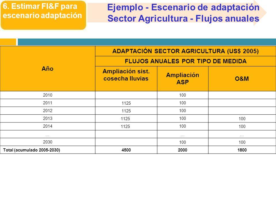 Ejemplo - Escenario de adaptación Sector Agricultura - Flujos anuales