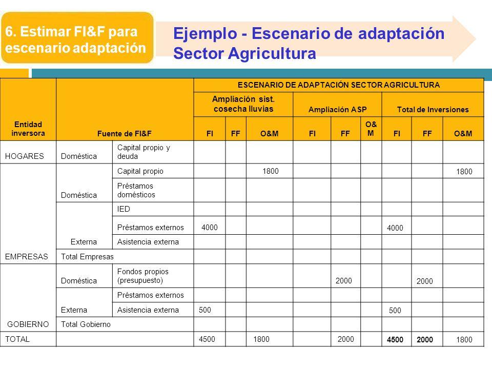 Ejemplo - Escenario de adaptación Sector Agricultura
