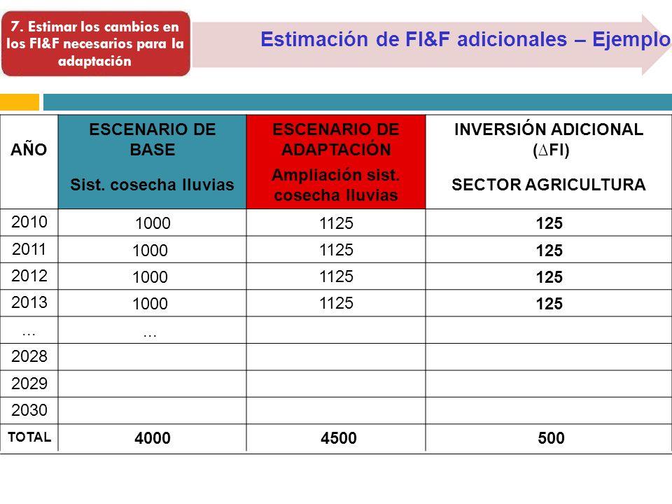Estimación de FI&F adicionales – Ejemplo