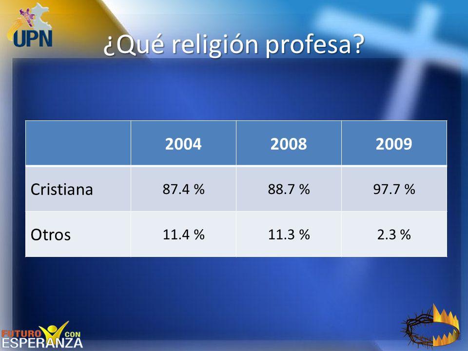 ¿Qué religión profesa 2004 2008 2009 Cristiana Otros 87.4 % 88.7 %