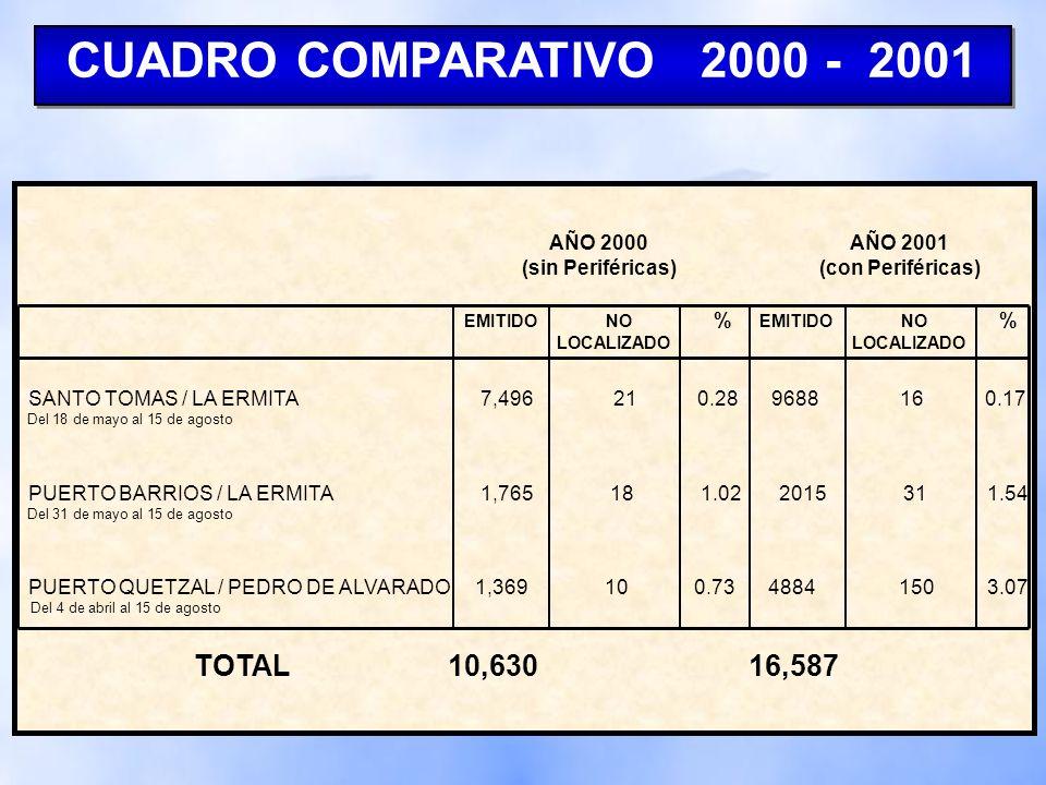 CUADRO COMPARATIVO 2000 - 2001 TOTAL 10,630 16,587 AÑO 2000