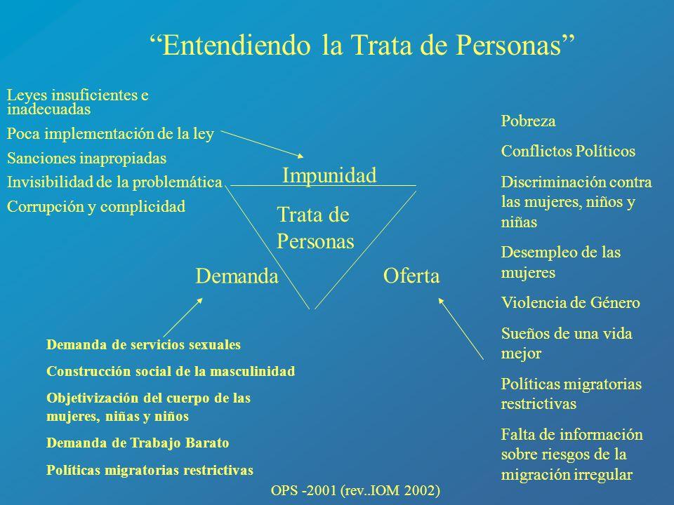 Entendiendo la Trata de Personas