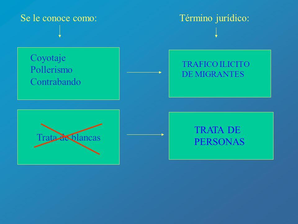Se le conoce como: Término jurídico: Coyotaje Pollerismo Contrabando