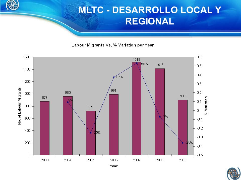 MLTC - DESARROLLO LOCAL Y REGIONAL