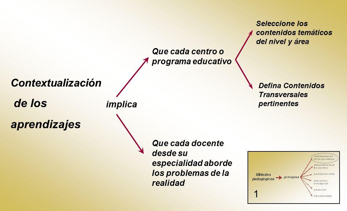 de los aprendizajes Contextualización 1 implica