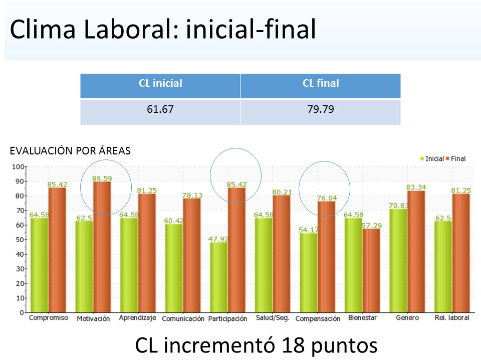 Clima Laboral: inicial-final