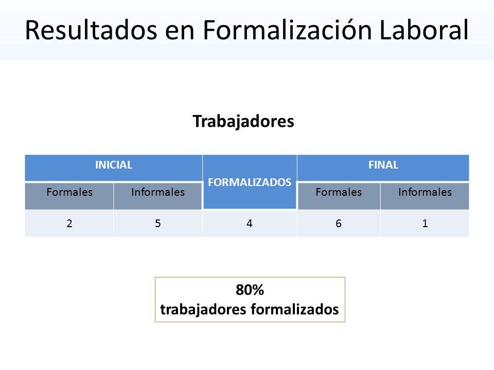 Resultados en Formalización Laboral