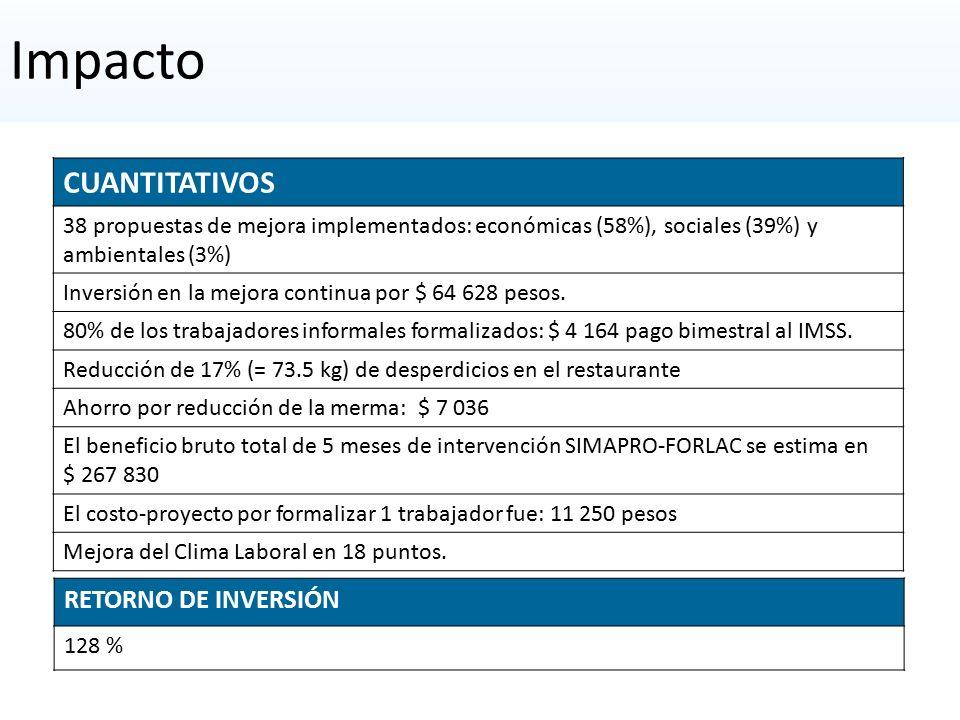Impacto CUANTITATIVOS RETORNO DE INVERSIÓN