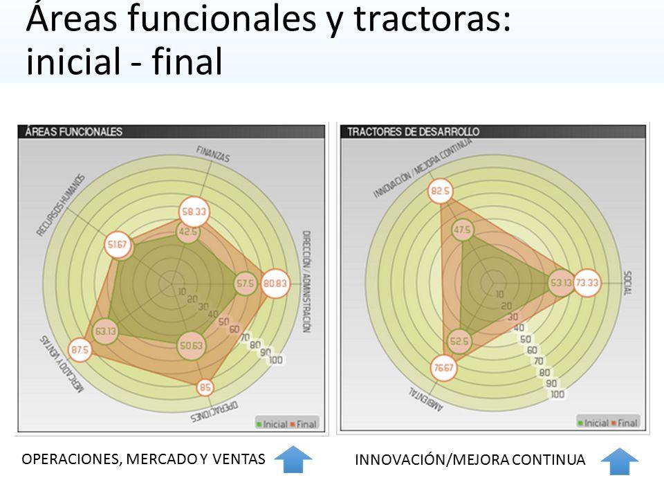 Áreas funcionales y tractoras: inicial - final