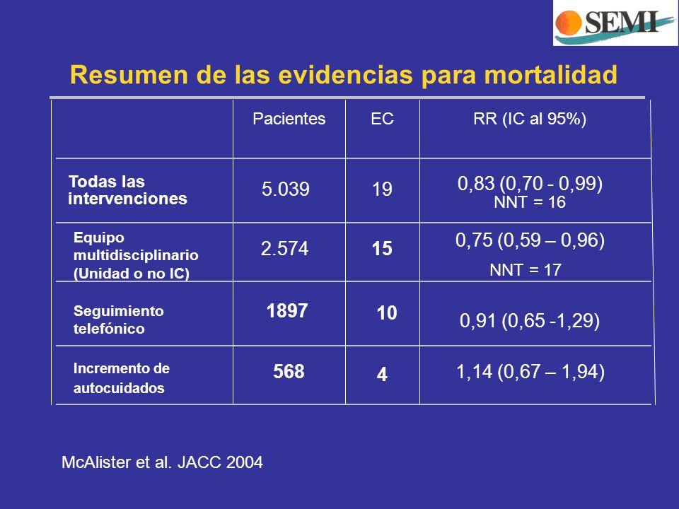 Resumen de las evidencias para mortalidad