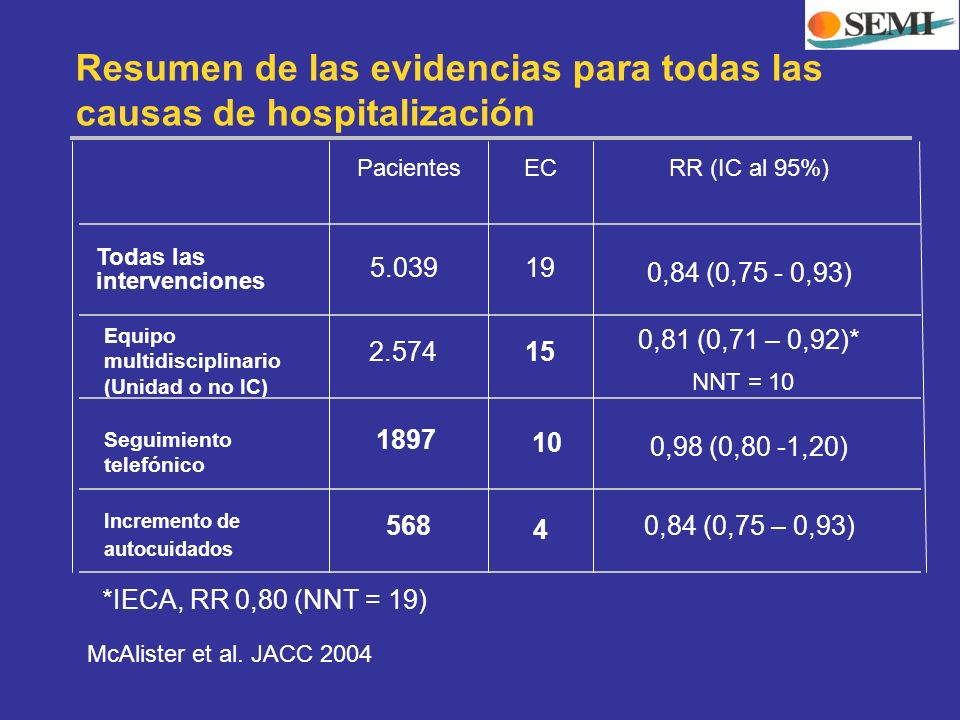 Resumen de las evidencias para todas las causas de hospitalización