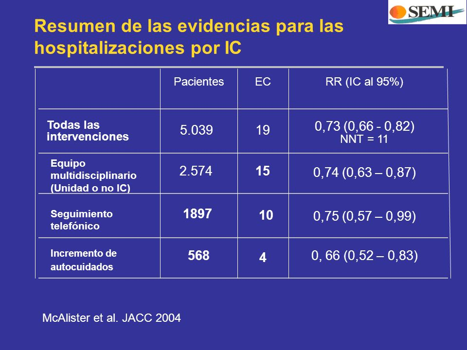 Resumen de las evidencias para las hospitalizaciones por IC