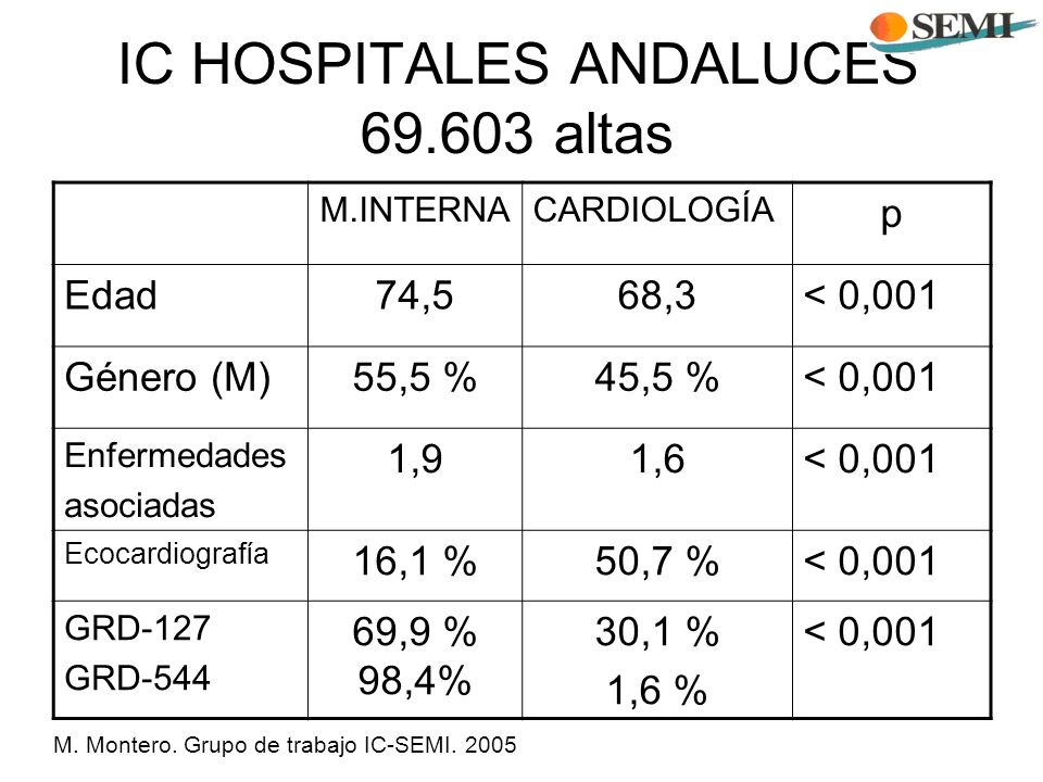 IC HOSPITALES ANDALUCES altas