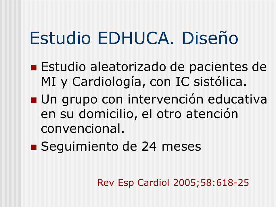 Estudio EDHUCA. DiseñoEstudio aleatorizado de pacientes de MI y Cardiología, con IC sistólica.