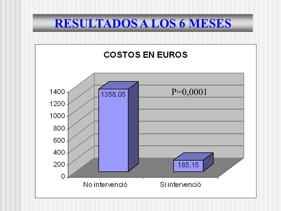 RESULTADOS A LOS 6 MESES P=0,0001